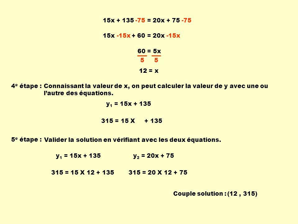 15x + 135 = 20x + 75 -75 15x + 60 = 20x-15x 60 = 5x 5 5 12 = x 5 e étape : Valider la solution en vérifiant avec les deux équations. y 1 = 15x + 135y