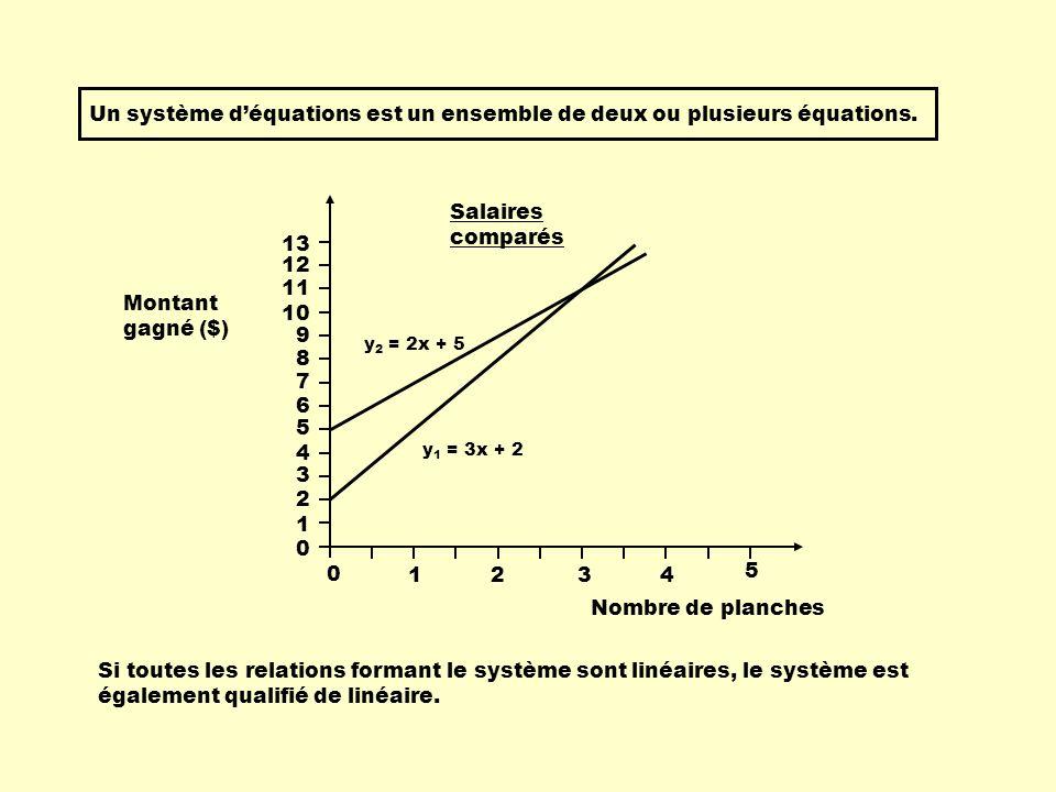 Un système déquations est un ensemble de deux ou plusieurs équations. y 2 = 2x + 5 y 1 = 3x + 2 Nombre de planches 13 0 1234 5 Salaires comparés Monta