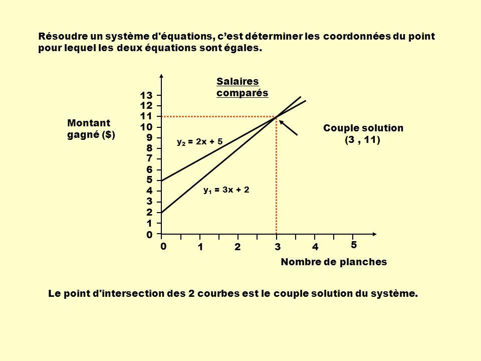 Résoudre un système d'équations, cest déterminer les coordonnées du point pour lequel les deux équations sont égales. y 2 = 2x + 5 y 1 = 3x + 2 Couple