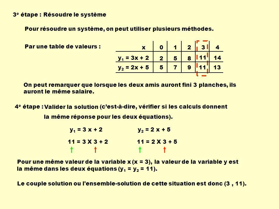 Pour résoudre un système, on peut utiliser plusieurs méthodes. Par une table de valeurs : 01234 258 11 14 5791113 x y 1 = 3x + 2 y 2 = 2x + 5 3 e étap