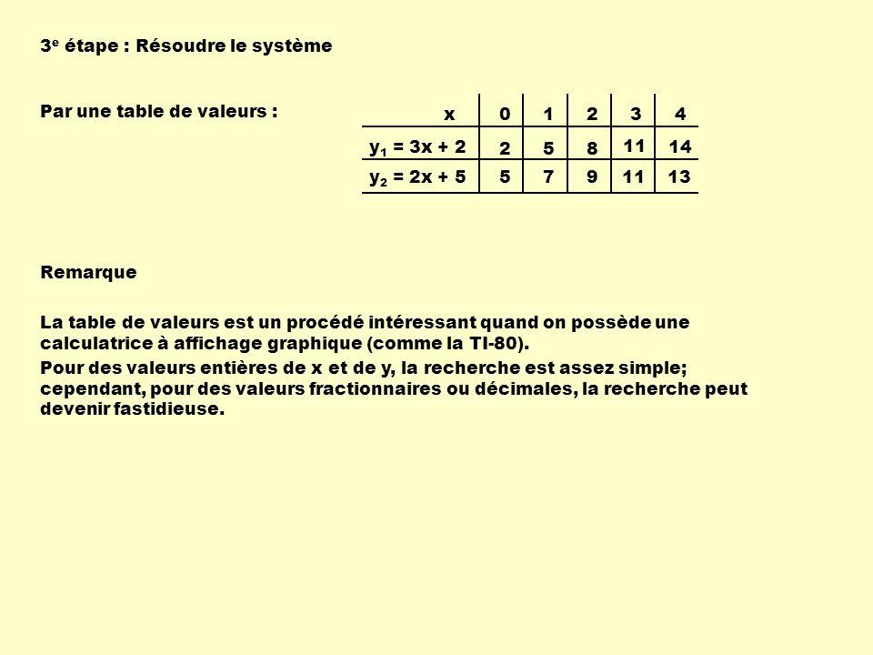 Par une table de valeurs : 01234 258 11 14 5791113 x y 1 = 3x + 2 y 2 = 2x + 5 La table de valeurs est un procédé intéressant quand on possède une cal