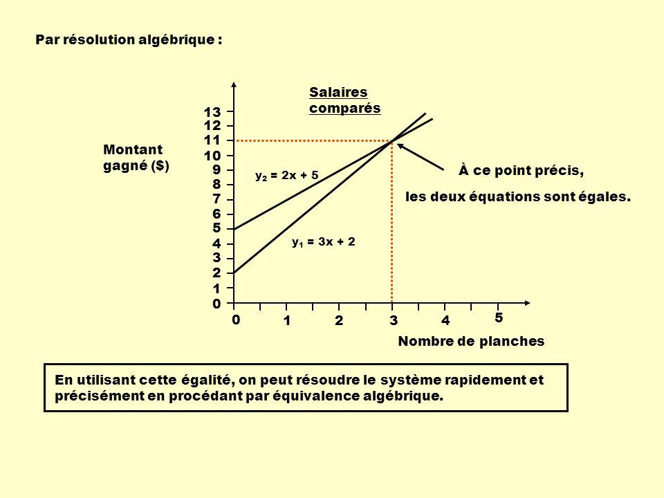 Par résolution algébrique : y 2 = 2x + 5 y 1 = 3x + 2 Nombre de planches 13 0 1234 5 Salaires comparés Montant gagné ($) 12 11 10 9 8 7 6 5 4 3 2 1 0