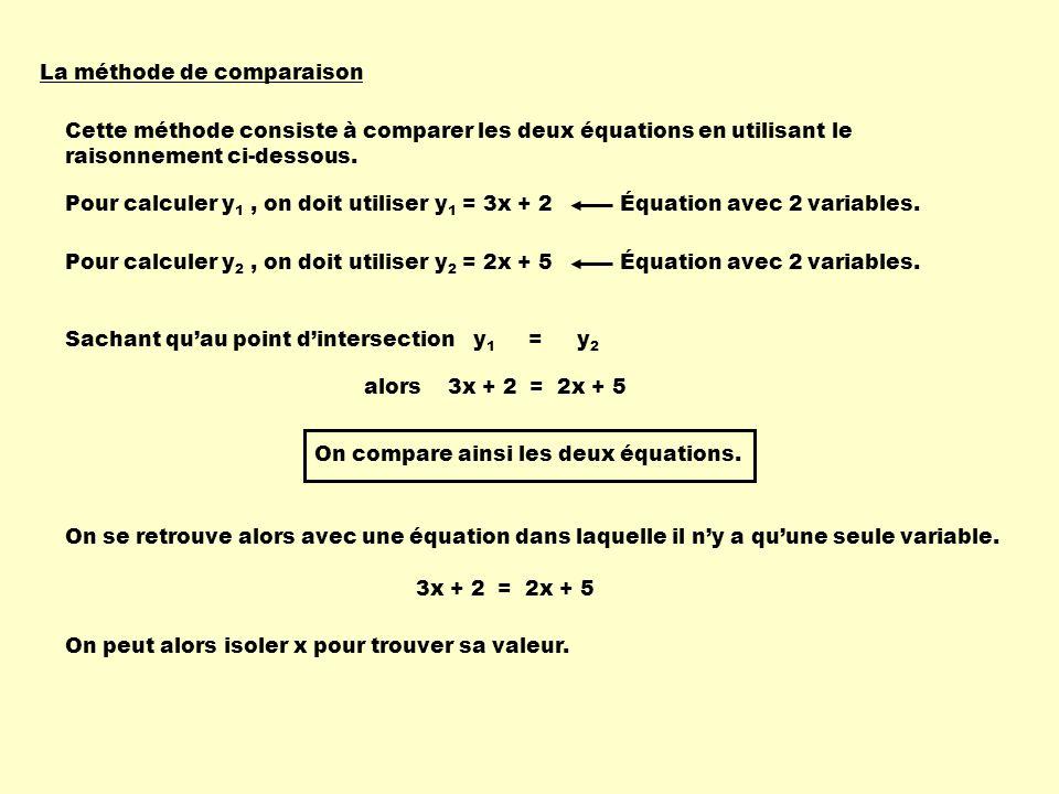 La méthode de comparaison Cette méthode consiste à comparer les deux équations en utilisant le raisonnement ci-dessous. Pour calculer y 1, on doit uti
