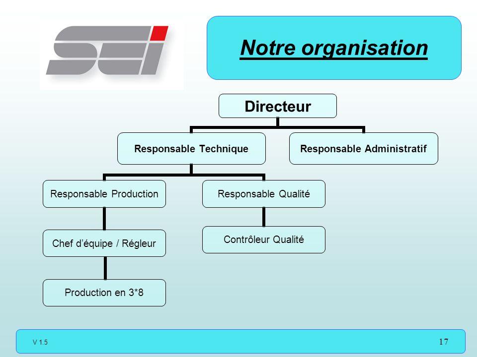 V 1.5 17 Notre organisation Directeur Responsable Technique Responsable Production Chef déquipe / Régleur Production en 3*8 Responsable Qualité Contrôleur Qualité Responsable Administratif