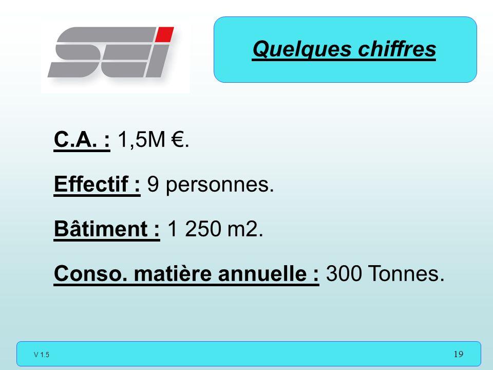 V 1.5 19 Quelques chiffres C.A.: 1,5M. Effectif : 9 personnes.