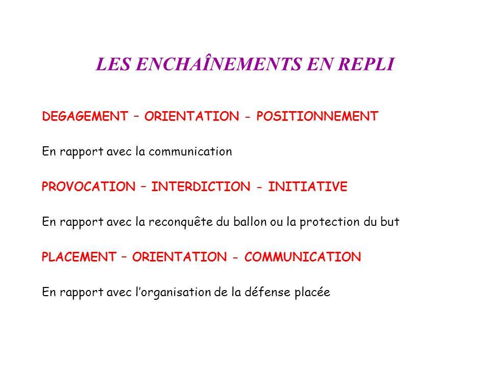 LES ENCHAÎNEMENTS EN REPLI DEGAGEMENT – ORIENTATION - POSITIONNEMENT En rapport avec la communication PROVOCATION – INTERDICTION - INITIATIVE En rappo