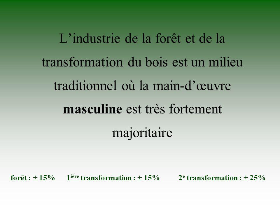INDUSTRIE DE LA SECONDE TRANSFORMATION DU BOIS