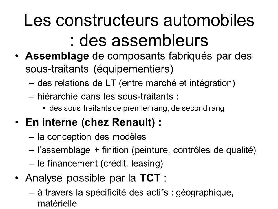 Les constructeurs automobiles : des assembleurs Assemblage de composants fabriqués par des sous-traitants (équipementiers) –des relations de LT (entre