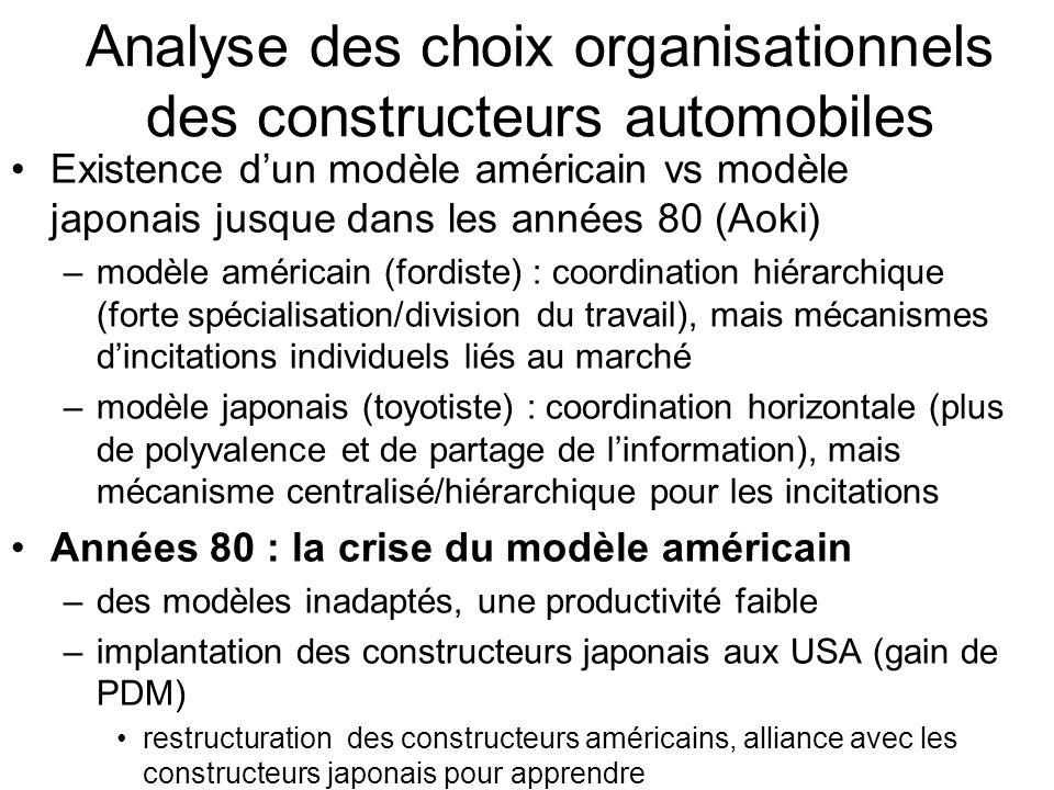 Analyse des choix organisationnels des constructeurs automobiles Existence dun modèle américain vs modèle japonais jusque dans les années 80 (Aoki) –m