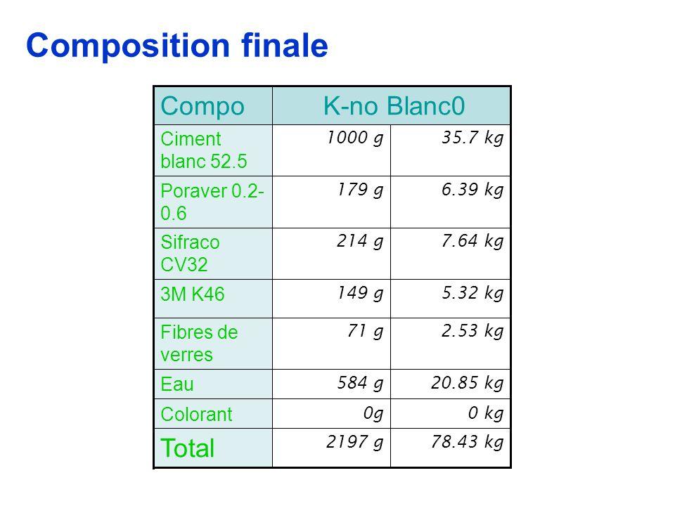 7.64 kg214 g Sifraco CV32 78.43 kg2197 g Total 0 kg0g Colorant 20.85 kg584 g Eau 2.53 kg71 g Fibres de verres 5.32 kg149 g 3M K46 6.39 kg179 g Poraver 0.2- 0.6 35.7 kg1000 g Ciment blanc 52.5 K-no Blanc0Compo Composition finale