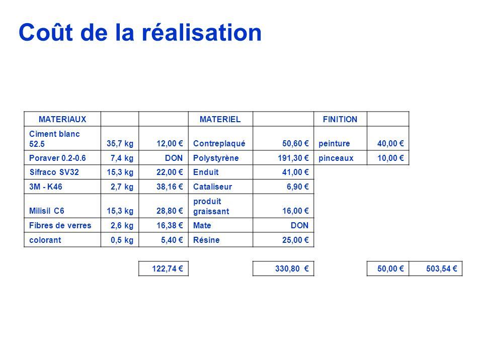 MATERIAUX MATERIEL FINITION Ciment blanc 52.535,7 kg12,00 Contreplaqué50,60 peinture40,00 Poraver 0.2-0.67,4 kgDONPolystyrène191,30 pinceaux10,00 Sifraco SV3215,3 kg22,00 Enduit41,00 3M - K462,7 kg38,16 Cataliseur6,90 Milisil C615,3 kg28,80 produit graissant16,00 Fibres de verres2,6 kg16,38 MateDON colorant0,5 kg5,40 Résine25,00 122,74 330,80 50,00 503,54 Coût de la réalisation