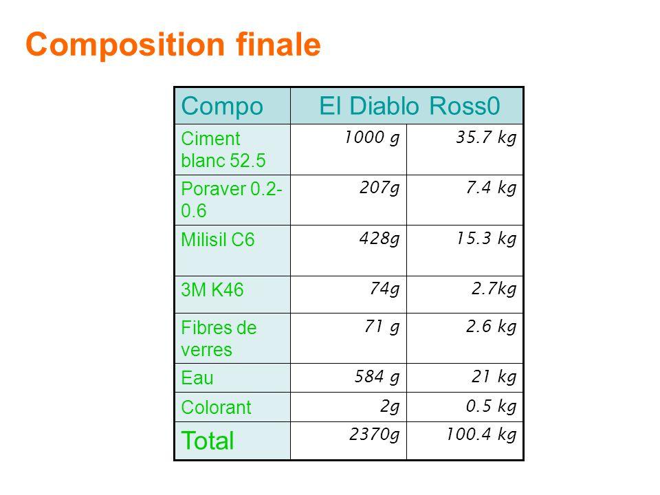 15.3 kg428g Milisil C6 100.4 kg2370g Total 0.5 kg2g Colorant 21 kg584 g Eau 2.6 kg71 g Fibres de verres 2.7kg74g 3M K46 7.4 kg207g Poraver 0.2- 0.6 35.7 kg1000 g Ciment blanc 52.5 El Diablo Ross0Compo Composition finale