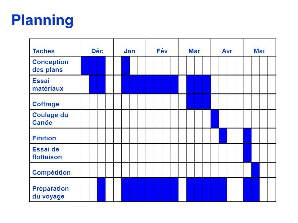 Planning TachesDécJanFévMarAvrMai Conception des plans Essai matériaux Coffrage Coulage du Canöe Finition Essai de flottaison Compétition Préparation du voyage