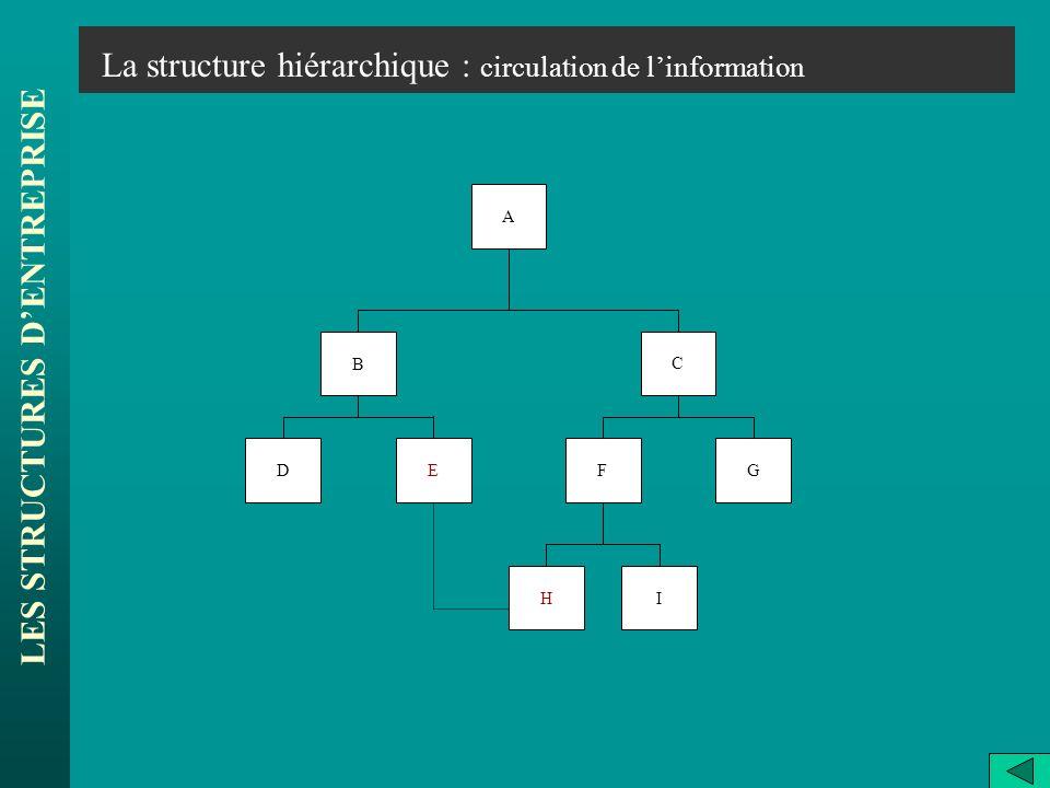 LES STRUCTURES DENTREPRISE La structure hiérarchique : circulation de linformation A B C EDFG HI
