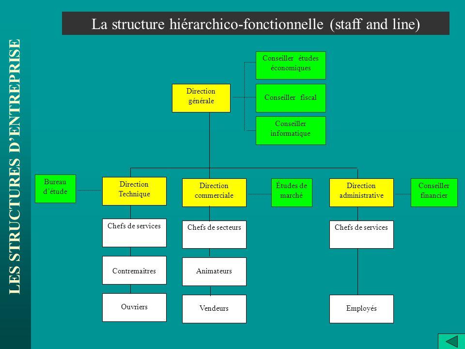 LES STRUCTURES DENTREPRISE La structure hiérarchico-fonctionnelle (staff and line) Direction générale Direction Technique Direction commerciale Ouvrie