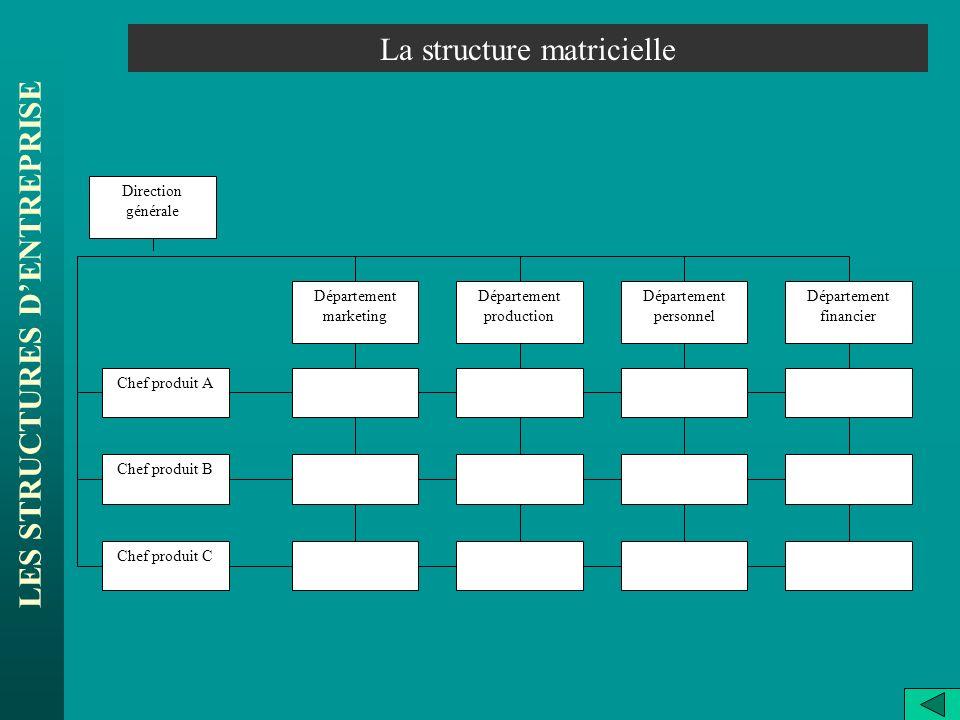 LES STRUCTURES DENTREPRISE La structure matricielle Direction générale Département marketing Chef produit C Chef produit B Département production Dépa