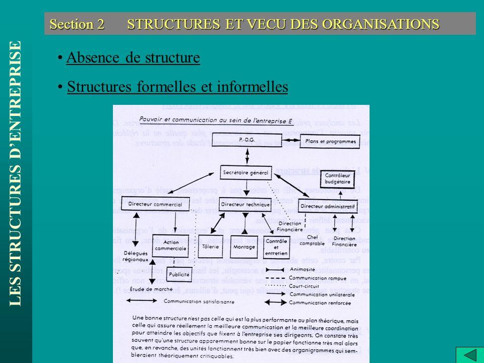 LES STRUCTURES DENTREPRISE Section 2 STRUCTURES ET VECU DES ORGANISATIONS Absence de structure Structures formelles et informelles