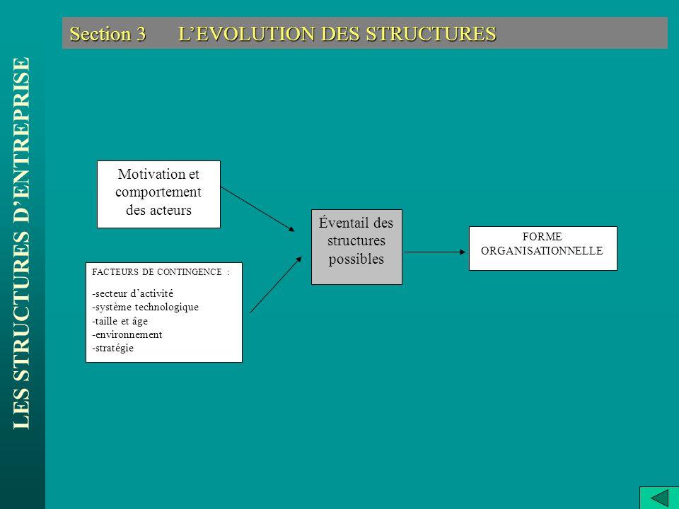 LES STRUCTURES DENTREPRISE Section 3 LEVOLUTION DES STRUCTURES Motivation et comportement des acteurs FACTEURS DE CONTINGENCE : -secteur dactivité -sy