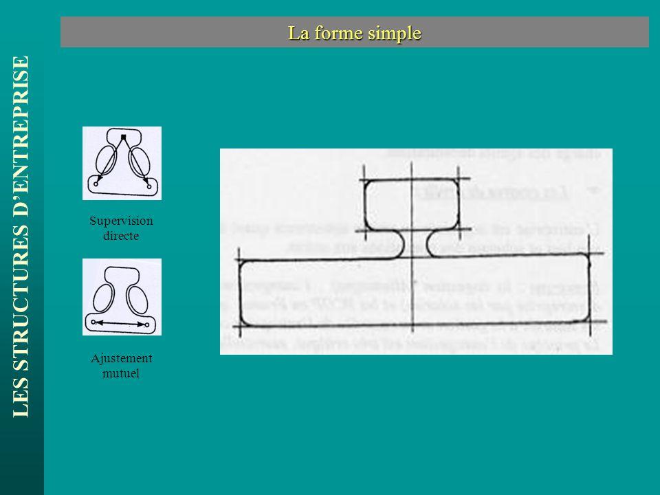 LES STRUCTURES DENTREPRISE La forme simple Supervision directe Ajustement mutuel