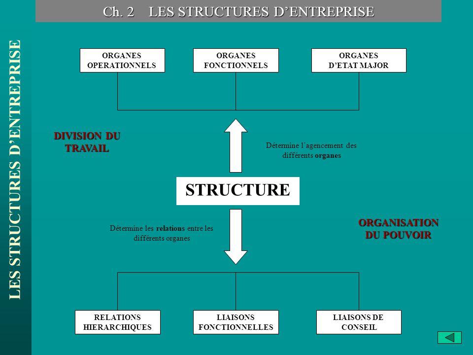 LES STRUCTURES DENTREPRISE ORGANES OPERATIONNELS STRUCTURE ORGANES FONCTIONNELS ORGANES DETAT MAJOR LIAISONS DE CONSEIL LIAISONS FONCTIONNELLES RELATI