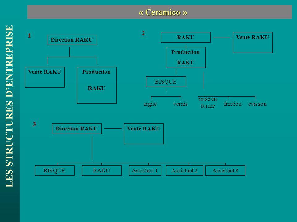 LES STRUCTURES DENTREPRISE « Ceramico » « Ceramico » Direction RAKU Vente RAKUProduction RAKU 1 3 Direction RAKU BISQUE Vente RAKU Assistant 1Assistan