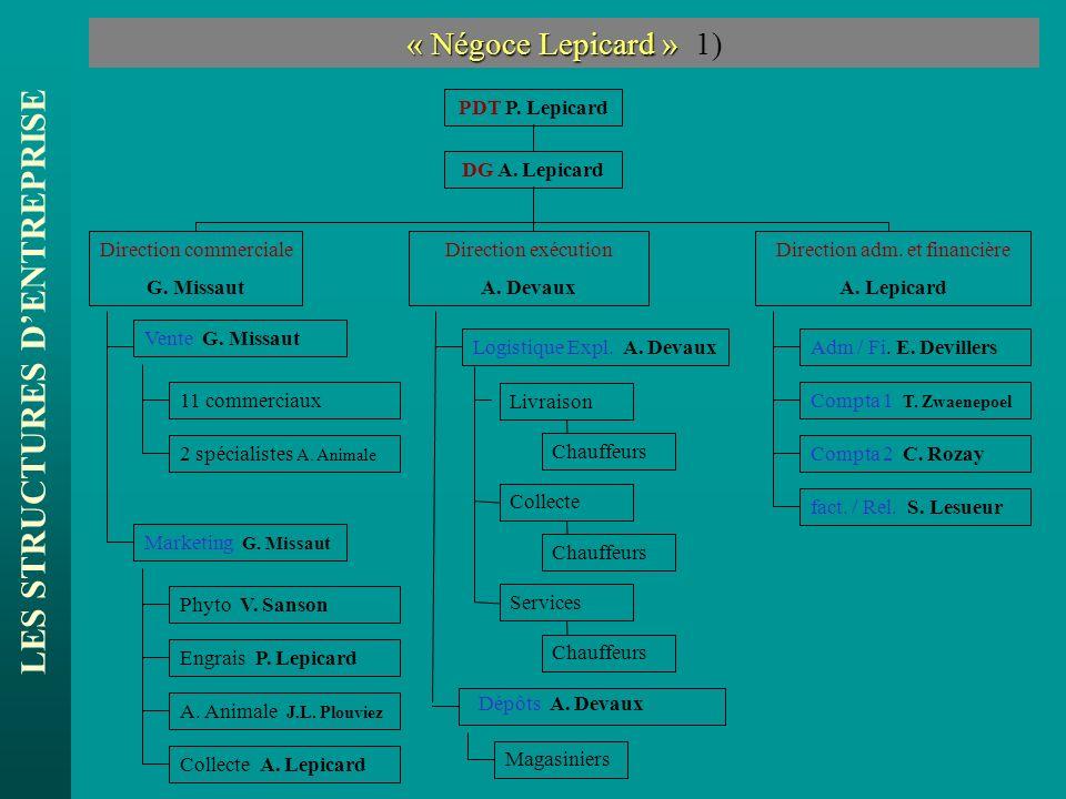 LES STRUCTURES DENTREPRISE « Négoce Lepicard » « Négoce Lepicard » 1) DG A. Lepicard PDT P. Lepicard Direction commerciale G. Missaut Direction exécut