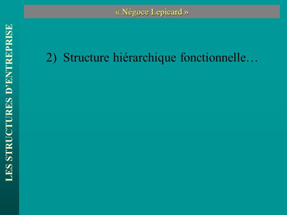 LES STRUCTURES DENTREPRISE « Négoce Lepicard » 2) Structure hiérarchique fonctionnelle…