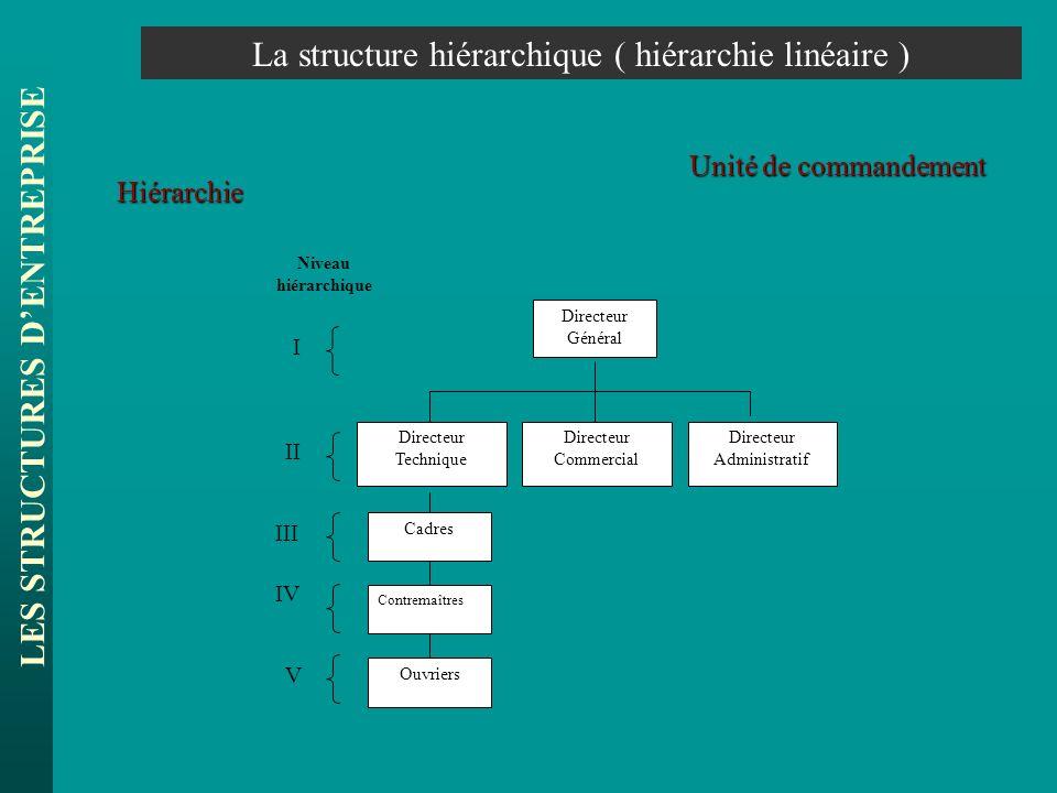 LES STRUCTURES DENTREPRISE La structure hiérarchique ( hiérarchie linéaire ) Directeur Général Directeur Technique Directeur Commercial Directeur Admi