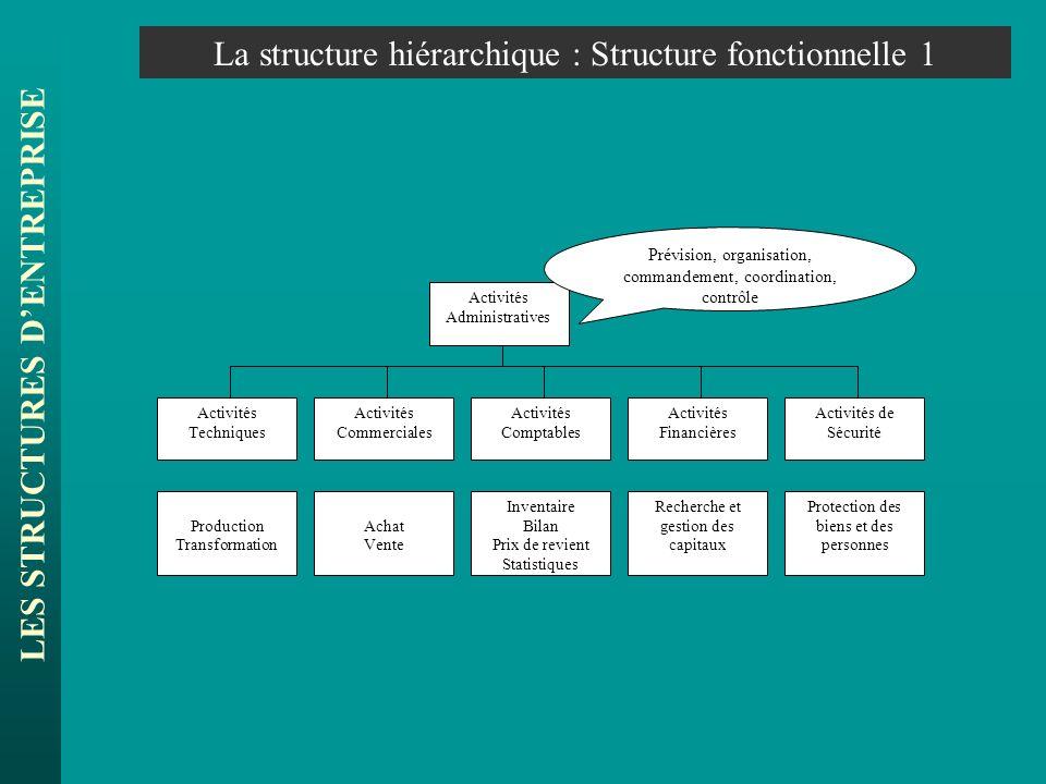 LES STRUCTURES DENTREPRISE La structure hiérarchique : Structure fonctionnelle 1 Activités Commerciales Activités de Sécurité Activités Comptables Act