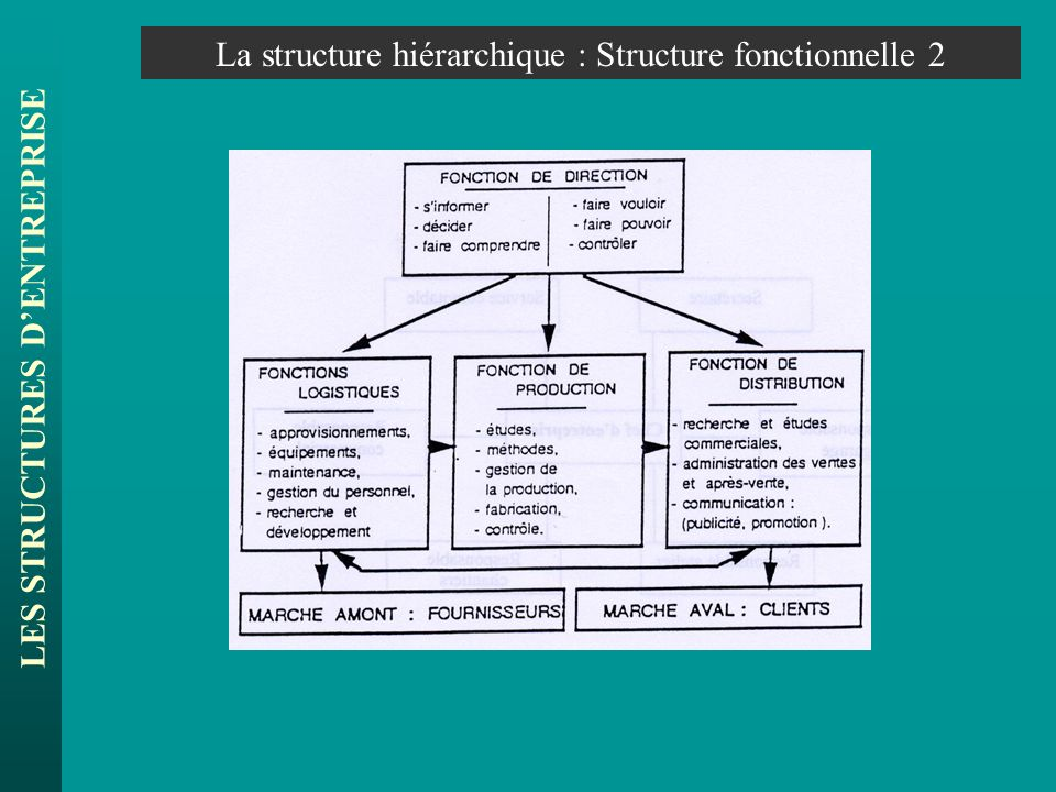 LES STRUCTURES DENTREPRISE La structure hiérarchique : Structure divisionnelle Achat Direction Générale Division 1Division 2Division 3 Achat Technique Fabrication Technique Achat Fabrication Marketing