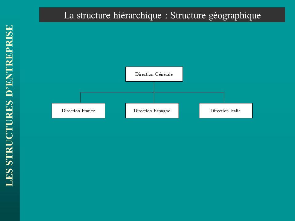 LES STRUCTURES DENTREPRISE La structure hiérarchique : Structure géographique Direction Générale Direction FranceDirection EspagneDirection Italie