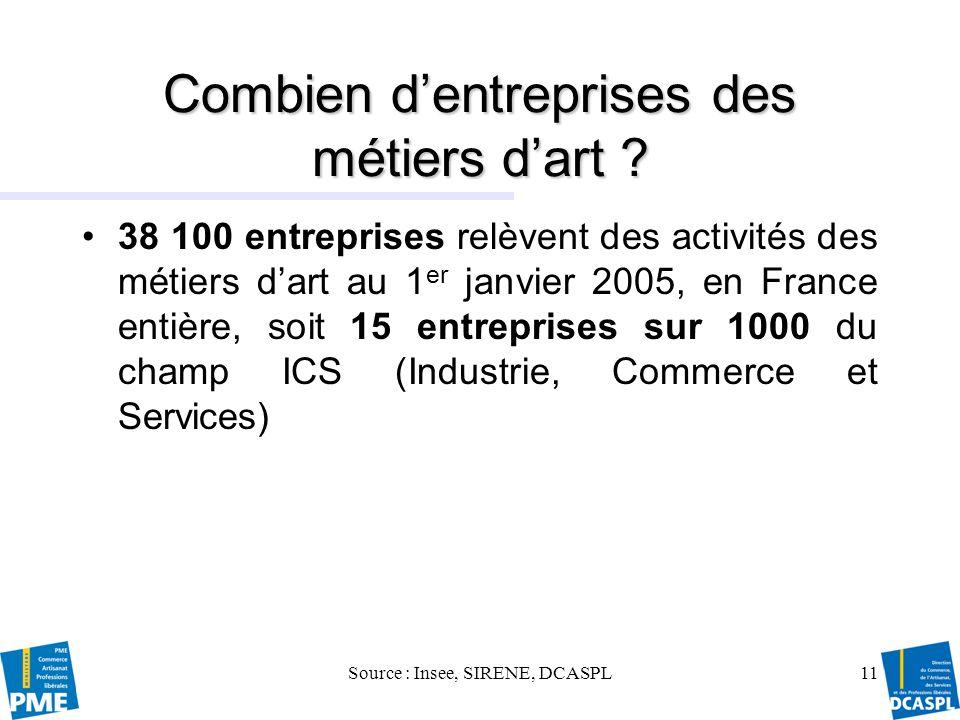 Source : Insee, SIRENE, LIFI, DCASPL 12 Une majorité dentre elles sont des PME