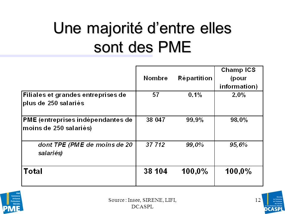Source : Insee-SIRENE, Insee-DGI, LIFI, DCASPL 13 Les grandes entreprises de métiers dart : très minoritaires, mais jouant un rôle conséquent à lexport