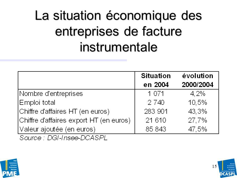 Source : Insee, SIRENE, DCASPL16 Le nombre dentreprises des métiers dart par domaine dactivité
