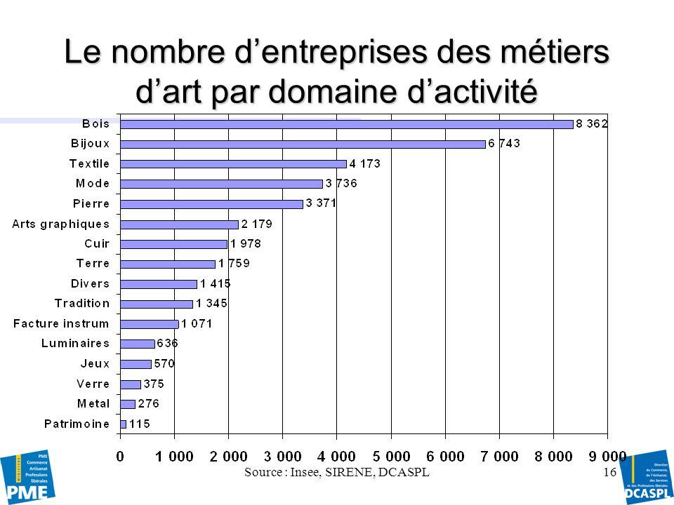 Source : Insee, SIRENE, DCASPL17 Un nombre total dentreprises des métiers dart en diminution depuis 2003