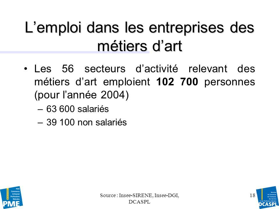 Source : Insee-SIRENE, Insee-DGI, DCASPL 19 Lemploi dans les entreprises des métiers dart : tassement de lemploi salarié