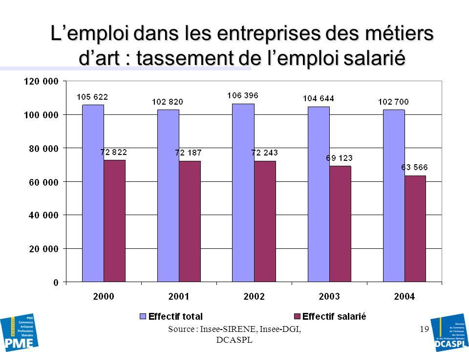 Source : Insee-SIRENE, Insee-DGI, DCASPL 20 Lemploi par domaine dactivité en 2004