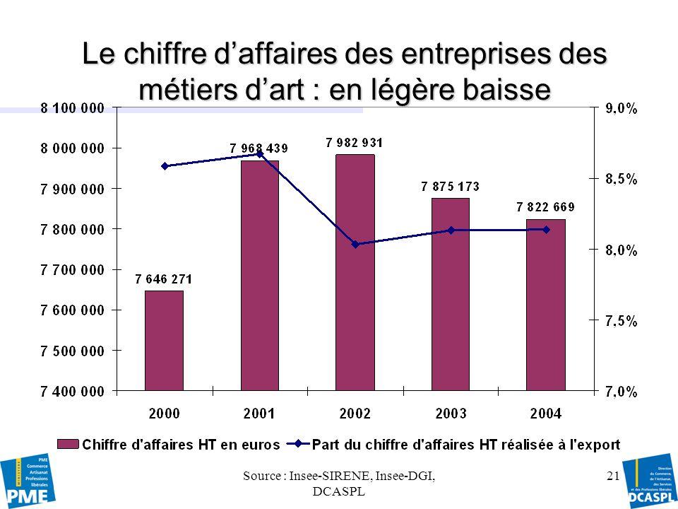 Source : Insee-SIRENE, Insee-DGI, DCASPL 22 Lactivité des entreprises des métiers dart : le chiffre daffaires Le chiffre daffaires* des entreprises des métiers dart sélève à 7,8 milliards deuros en 2004 : en diminution depuis 2003.