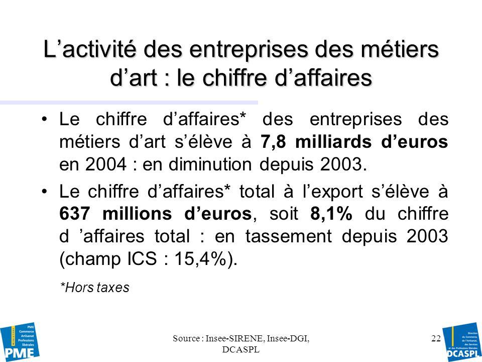 Source : Insee-SIRENE, Insee-DGI, DCASPL 23 Le chiffre daffaires par domaine dactivité en 2004