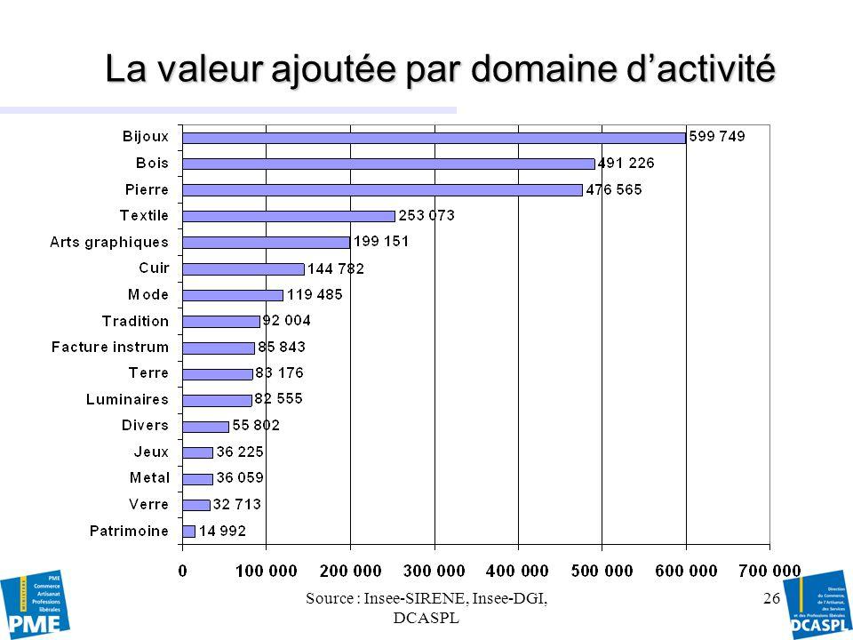 Source : Insee-SIRENE, Insee-DGI, DCASPL 26 La valeur ajoutée par domaine dactivité