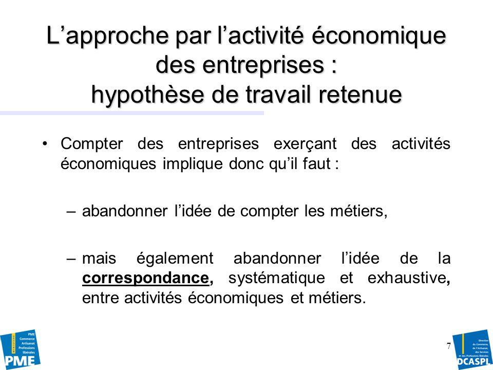 8 Entreprises des métiers dart : quels secteurs dactivité .