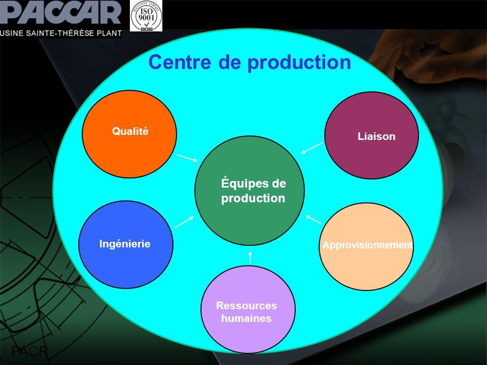PACR Centre de production Équipes de production Liaison Approvisionnement Ressources humaines Qualité Ingénierie