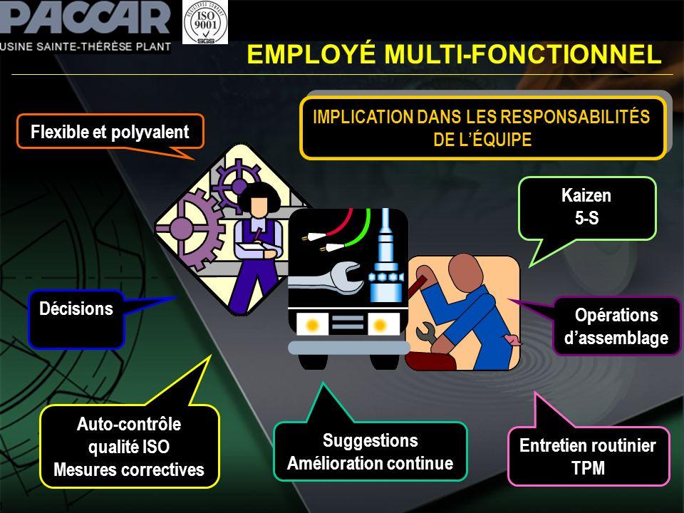 EMPLOYÉ MULTI-FONCTIONNEL Flexible et polyvalent Décisions Auto-contrôle qualité ISO Mesures correctives Suggestions Amélioration continue Opérations
