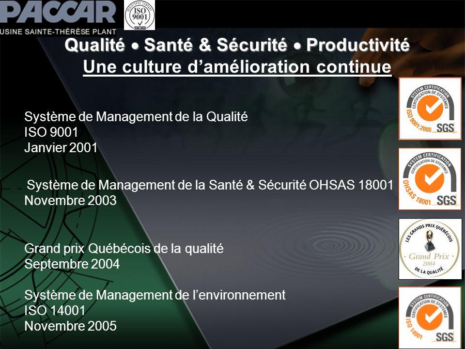 Qualité Santé & Sécurité Productivité Qualité Santé & Sécurité Productivité Une culture damélioration continue Système de Management de la Qualité ISO 9001 Janvier 2001 Système de Management de la Santé & Sécurité OHSAS 18001 Novembre 2003 Grand prix Québécois de la qualité Septembre 2004 Système de Management de lenvironnement ISO 14001 Novembre 2005