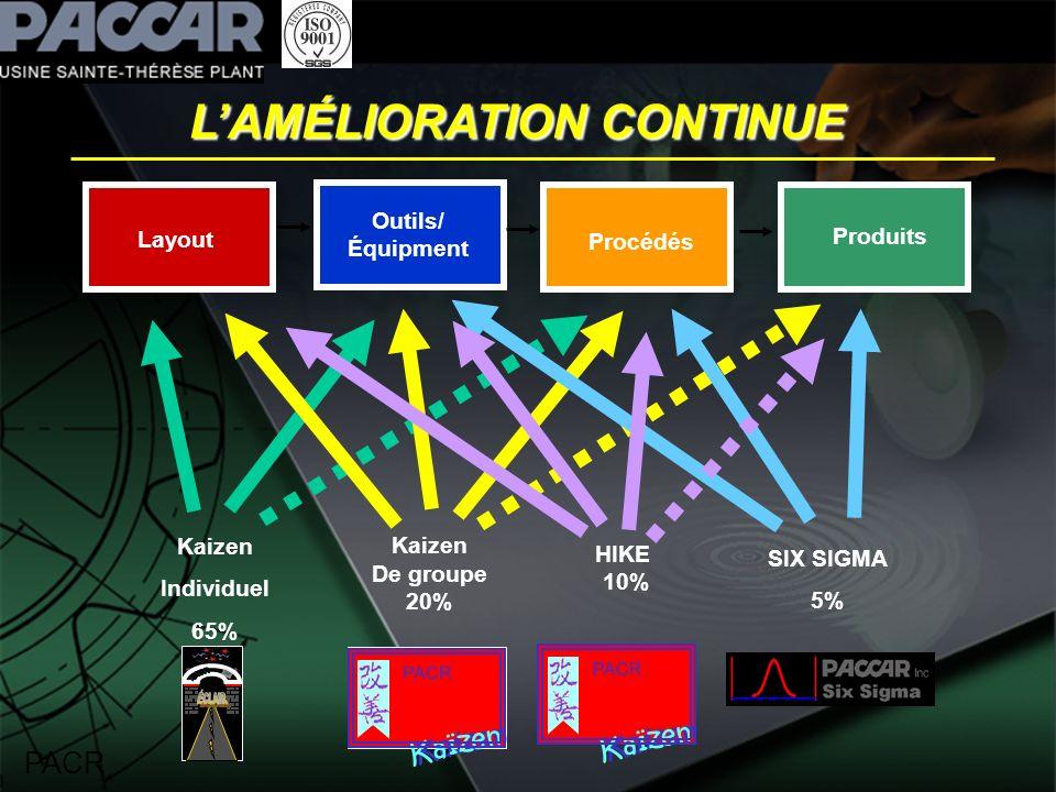 LAMÉLIORATION CONTINUE PACR Procédés Outils/ Équipment Layout Produits Kaizen De groupe 20% PACR Kaïzen SIX SIGMA 5% Kaizen Individuel 65% PACR Kaïzen HIKE 10%