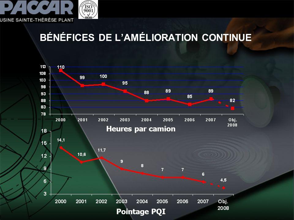 BÉNÉFICES DE LAMÉLIORATION CONTINUE Heures par camion Pointage PQI