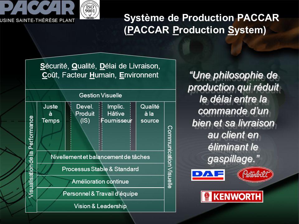 Système de Production PACCAR (PACCAR Production System) Vision & Leadership Qualité à la source Juste à Temps Processus Stable & Standard Amélioration