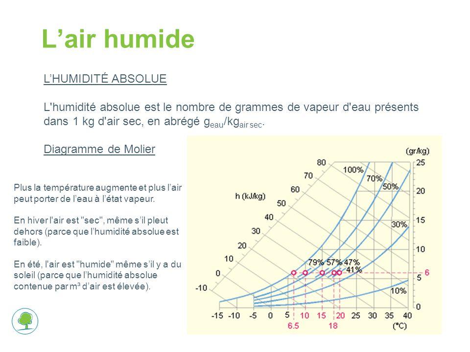 Lair humide LHUMIDITÉ ABSOLUE L humidité absolue est le nombre de grammes de vapeur d eau présents dans 1 kg d air sec, en abrégé g eau /kg air sec.