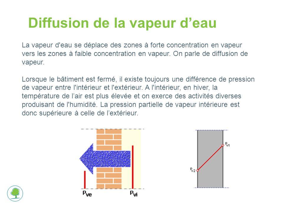 Diffusion de la vapeur deau La vapeur d eau se déplace des zones à forte concentration en vapeur vers les zones à faible concentration en vapeur.