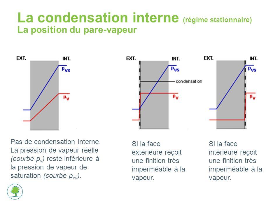 La condensation interne (régime stationnaire) La position du pare-vapeur Pas de condensation interne.
